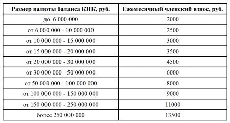 Вниманию членов НС «СРО КПК «Союзмикрофинанс».